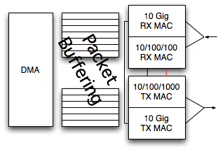 Ethernet NIC showing two MACs, one for 10G and one for 10/100/1000