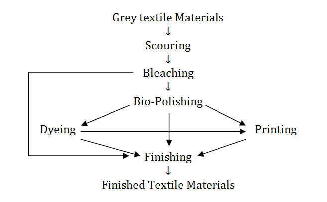 basic textile engineering Textile engineering: get complete details regarding career in engineering in textile engineering, textile engineering jobs basic eligibility ug.