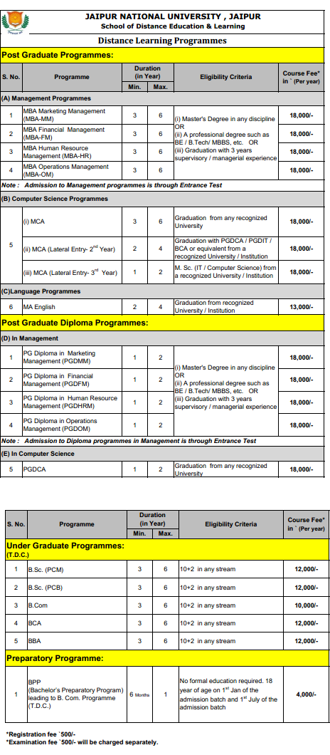 JNU Distance MBA Fee Structure
