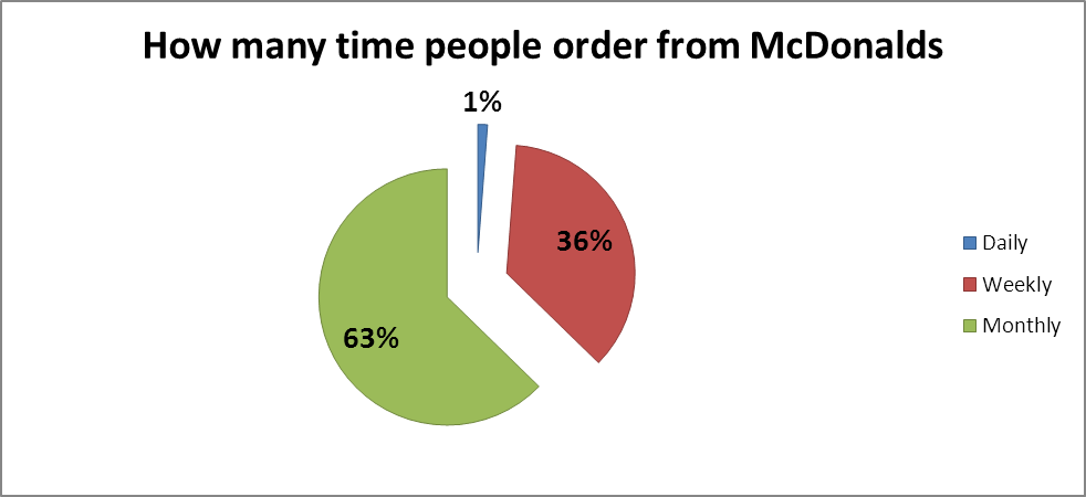 Mc Donalds Chart