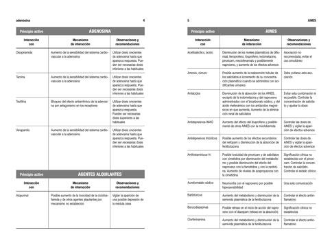 LIBROS: MANUAL DE INTERACCIONES MEDICAMENTOS PSICO