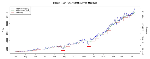 Bitcoin Hash Rate vs Difficulty