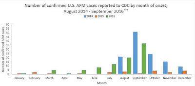 http://www.cdc.gov/acute-flaccid-myelitis/afm-surveillance.html
