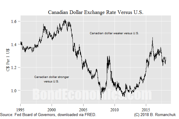 Chart: CAD-USD Exchange Rate