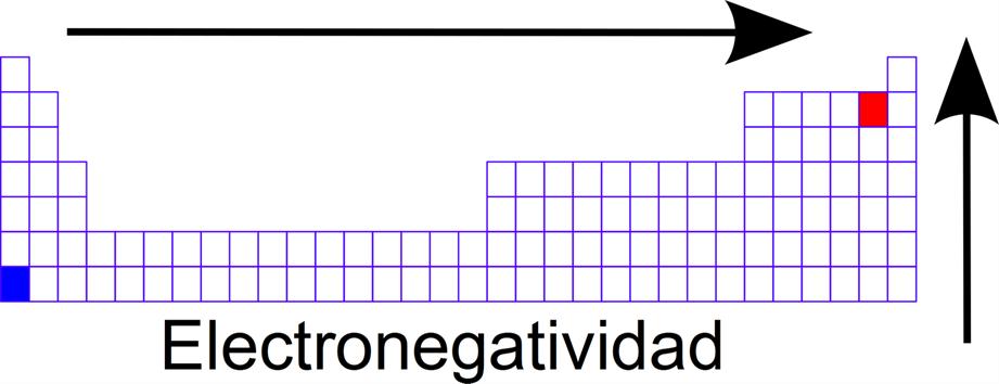 5 propiedades periodicas y su variacion en la tabla periodica energia de ionizacion urtaz Image collections