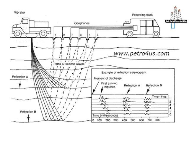 مراحل الكشف والتنقيب عن البترول