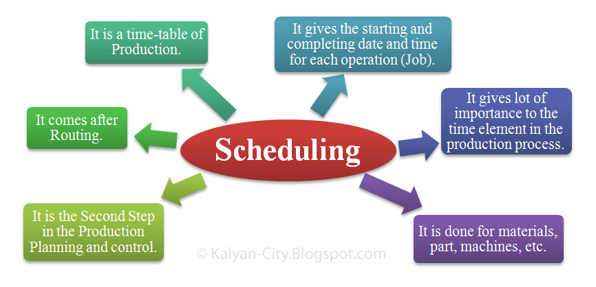 meaning of scheduling