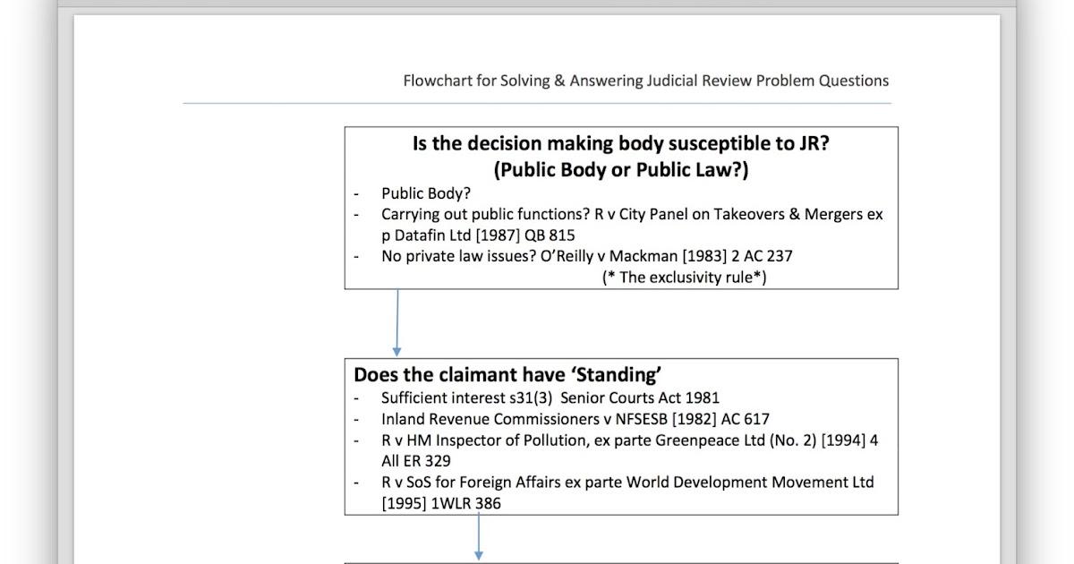 judicial review problem question model answer