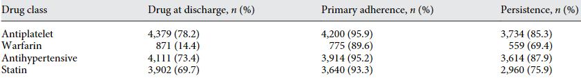 図:脳卒中患者の服薬遵守率