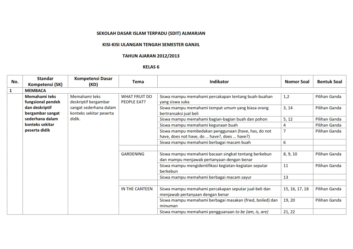 Latihan & Kisi-kisi Soal UTS Semester 1 Kelas 6 2012/2013 ...