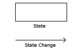 State Transition Diagram (STD) | Software Engineering