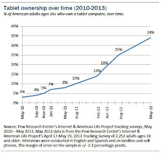 Tablet ownership chart