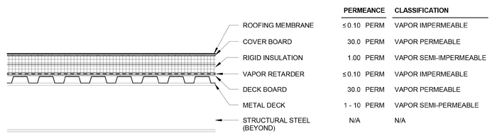 Is A Vapor Retarder Necessary In A Low Slope Roof Assembly Daniel
