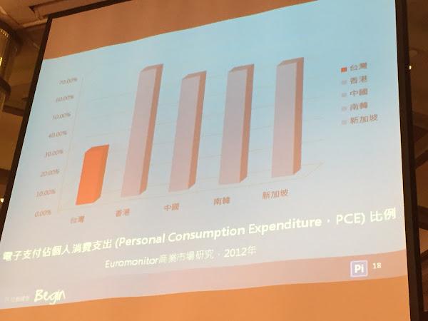 電子支付比例,台灣遠低各國