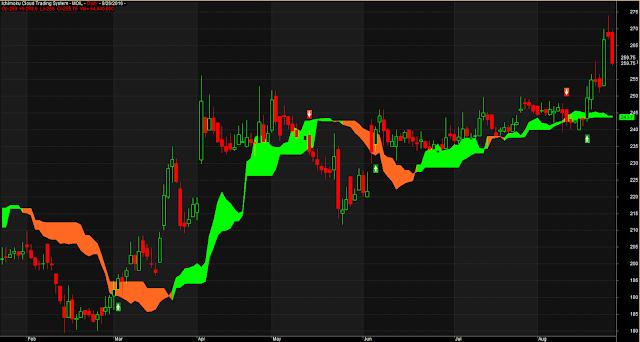 Ichimoku Cloud Trading System