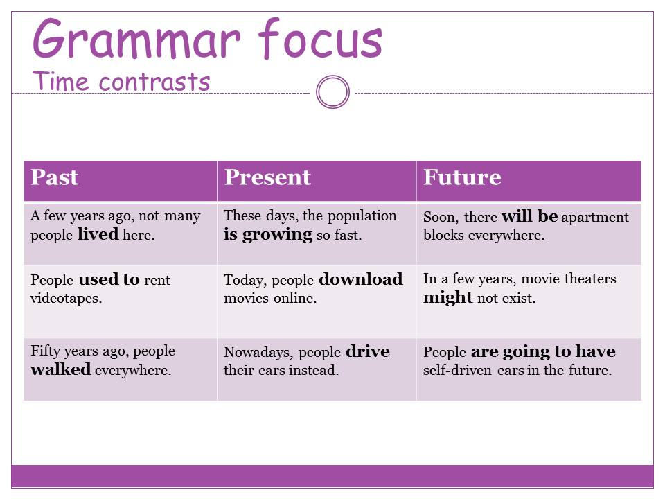 My Online English Teacher Time Contrast Past Present And