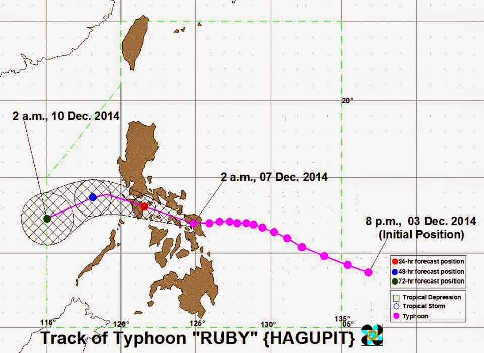 Track of Typhoon Ruby December 7, 2014