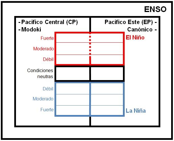 Pedro Rau Blog De Hidrologia Los Nombres Y Sobrenombres De El Niño