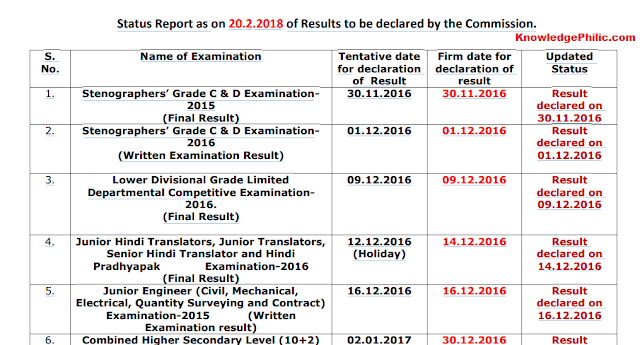 SSC Official Status Report of Results (20.02.2018)