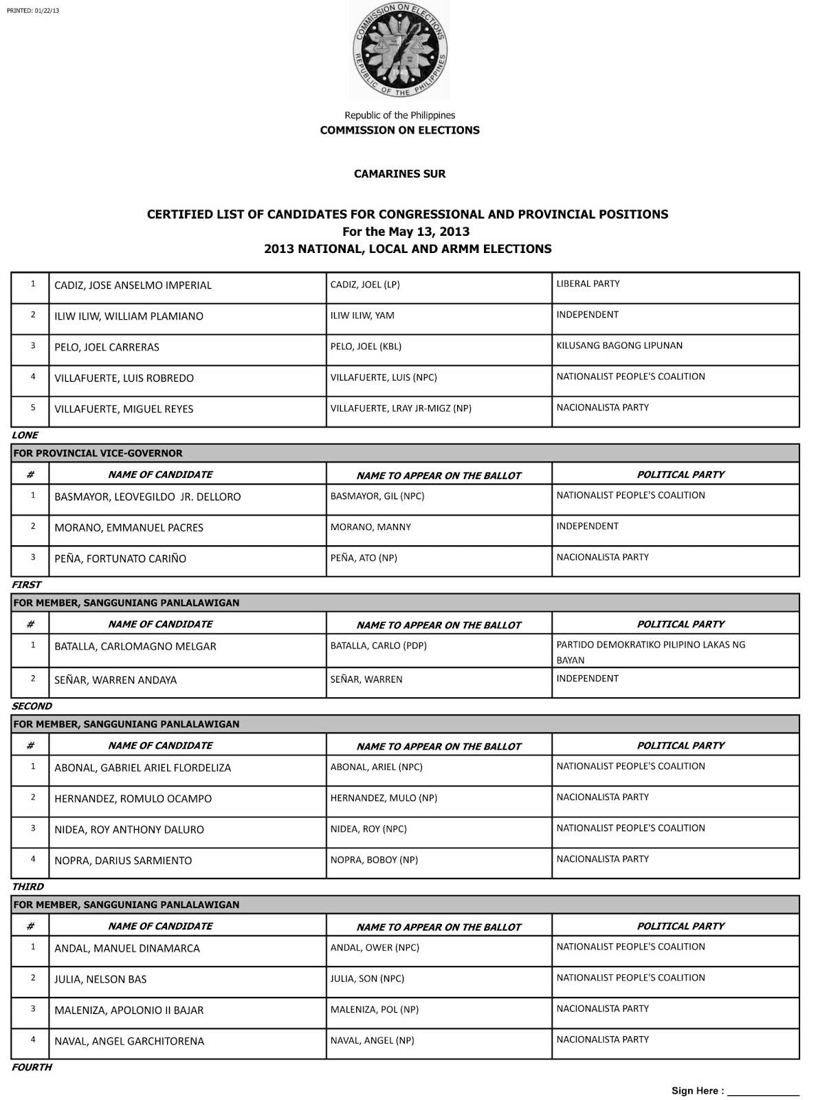 Official List of Candidates in Camarines Sur Congressional