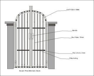 Desain Pintu Minimalis Klasik.