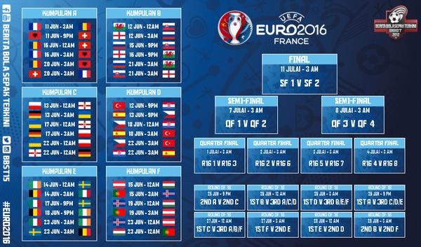 JADUAL PERLAWANAN EURO 2016