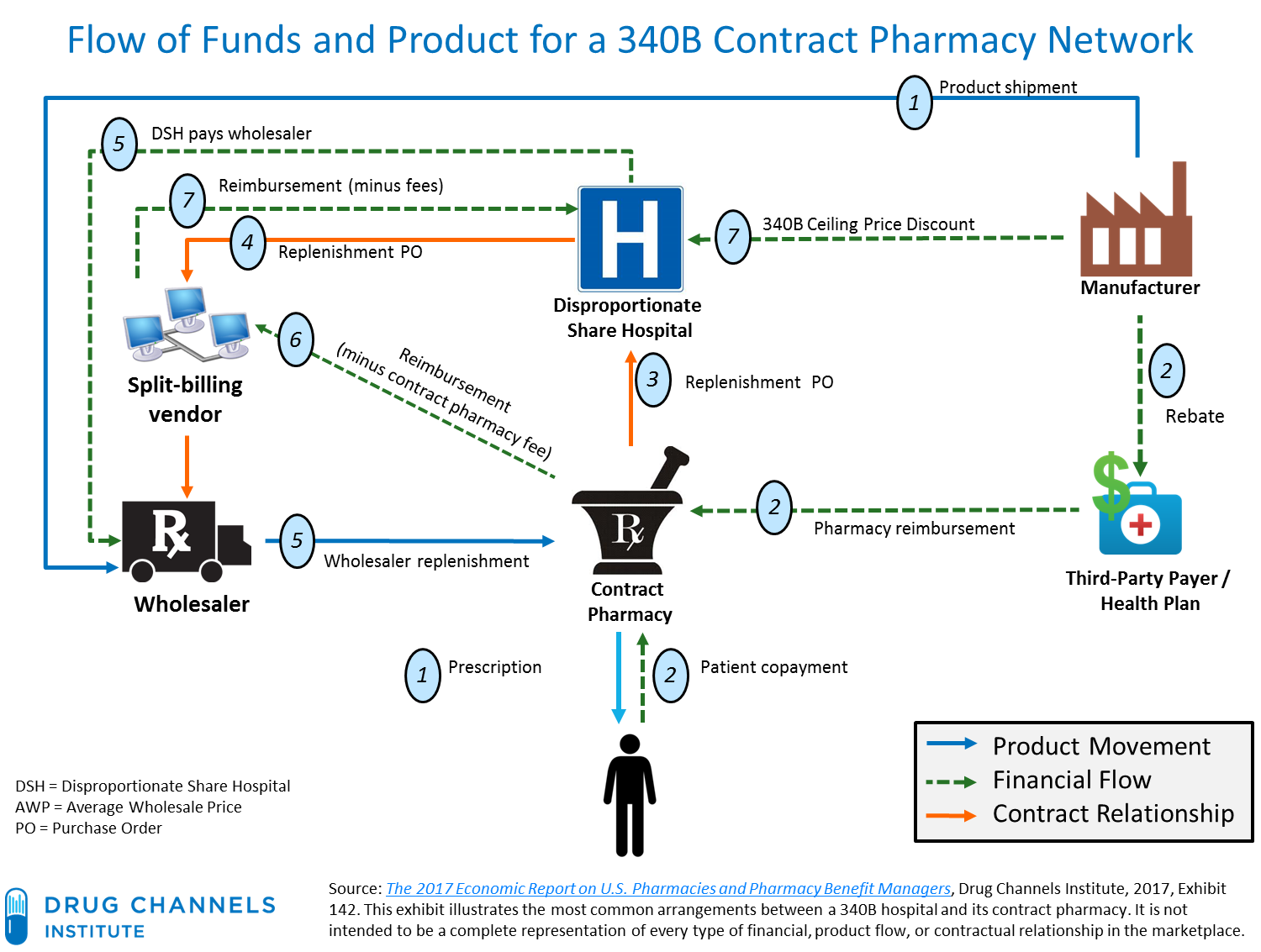 Drug channels 10 hospitals with 340b contract pharmacy mega networks as a 2014 air340b report sensibly recommended contract pharmacies should be located where vulnerable patients qualifying for assistance live geenschuldenfo Images