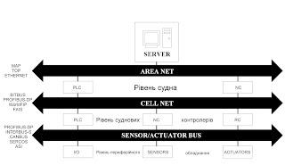 Судовая компьютерная сеть информационных и управляющих систем