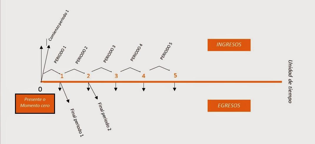 Conceptos Ingeniera Industrial Diagrama de Flujo en Caja o Flujo