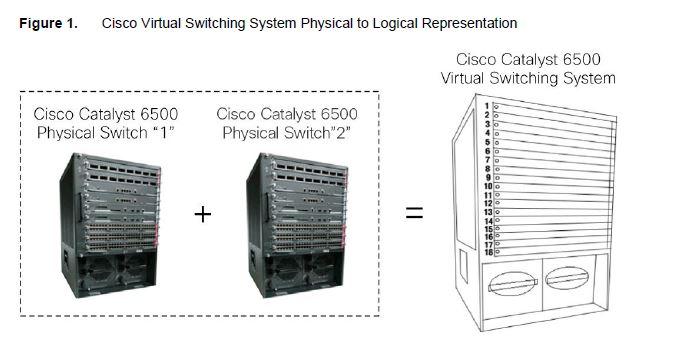 Data Network Technology: VSS: Virtual Switching System