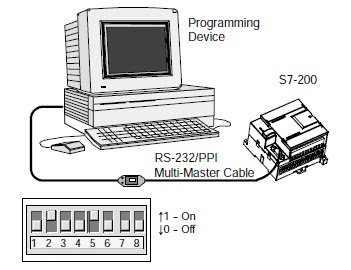 Connecting the RS-232/PPI Multi-Master Cable and SIMATIC