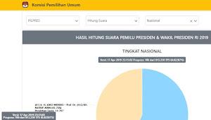 Hasil Hitungan KPU Sementara Jokowi Makruf 43,76% dan Prabowo Sandi 56,24%