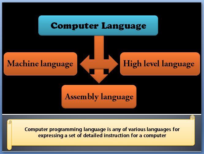 It Axom What Is Computer Language Or Programming Language