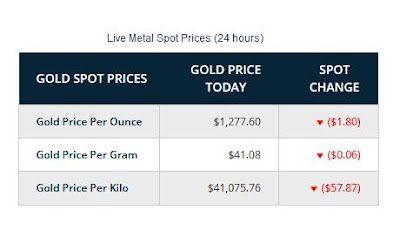 gold price per once