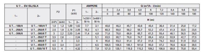 Catalog Máy bơm ly tâm trục đứng Pentax U 7SV-250/5
