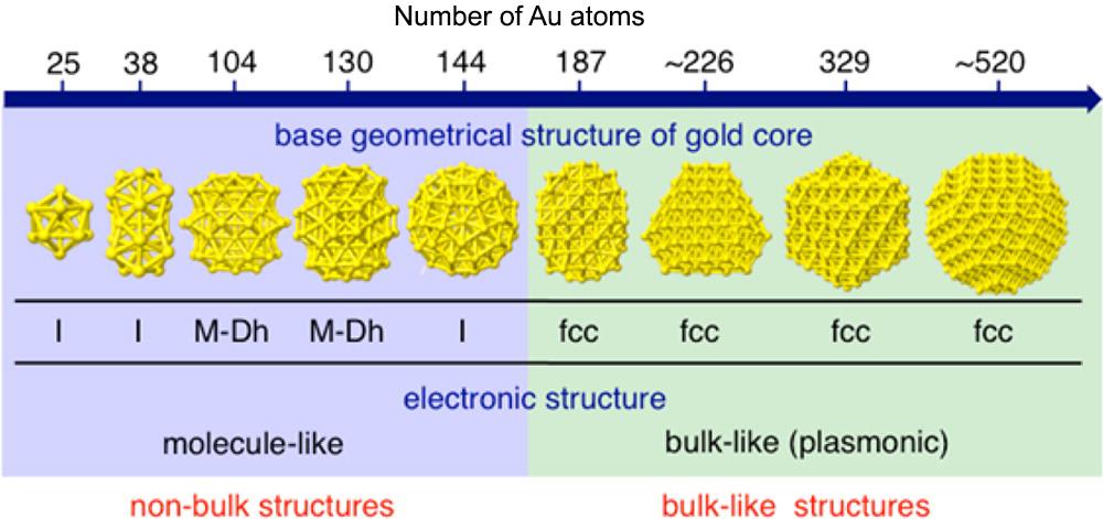 Noticias De Nanociencia Cuántos átomos Hacen Al Oro Metálico