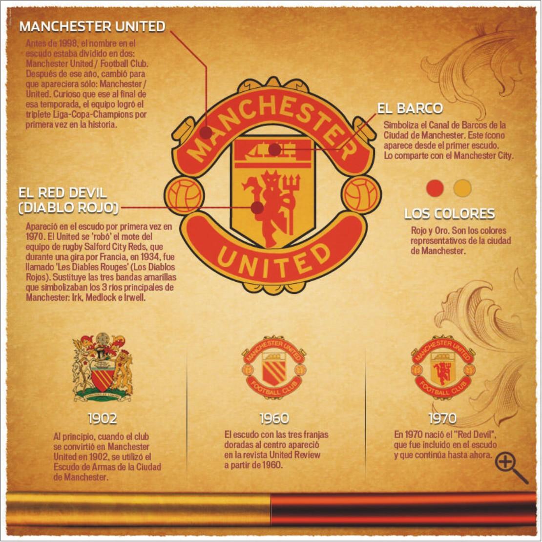 La Pelota No Dobla El Escudo De Manchester United