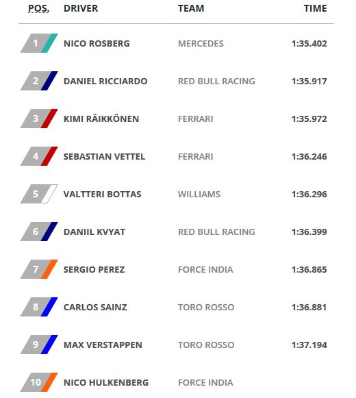 Hasil Kualifikasi GP F1 China 2016