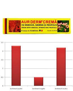 forum pareri aur derm crema mimoza smirna propolis