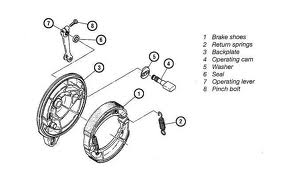 Info Otomotif & Teknik Mesin: Tips Perawatan Rem Tromol