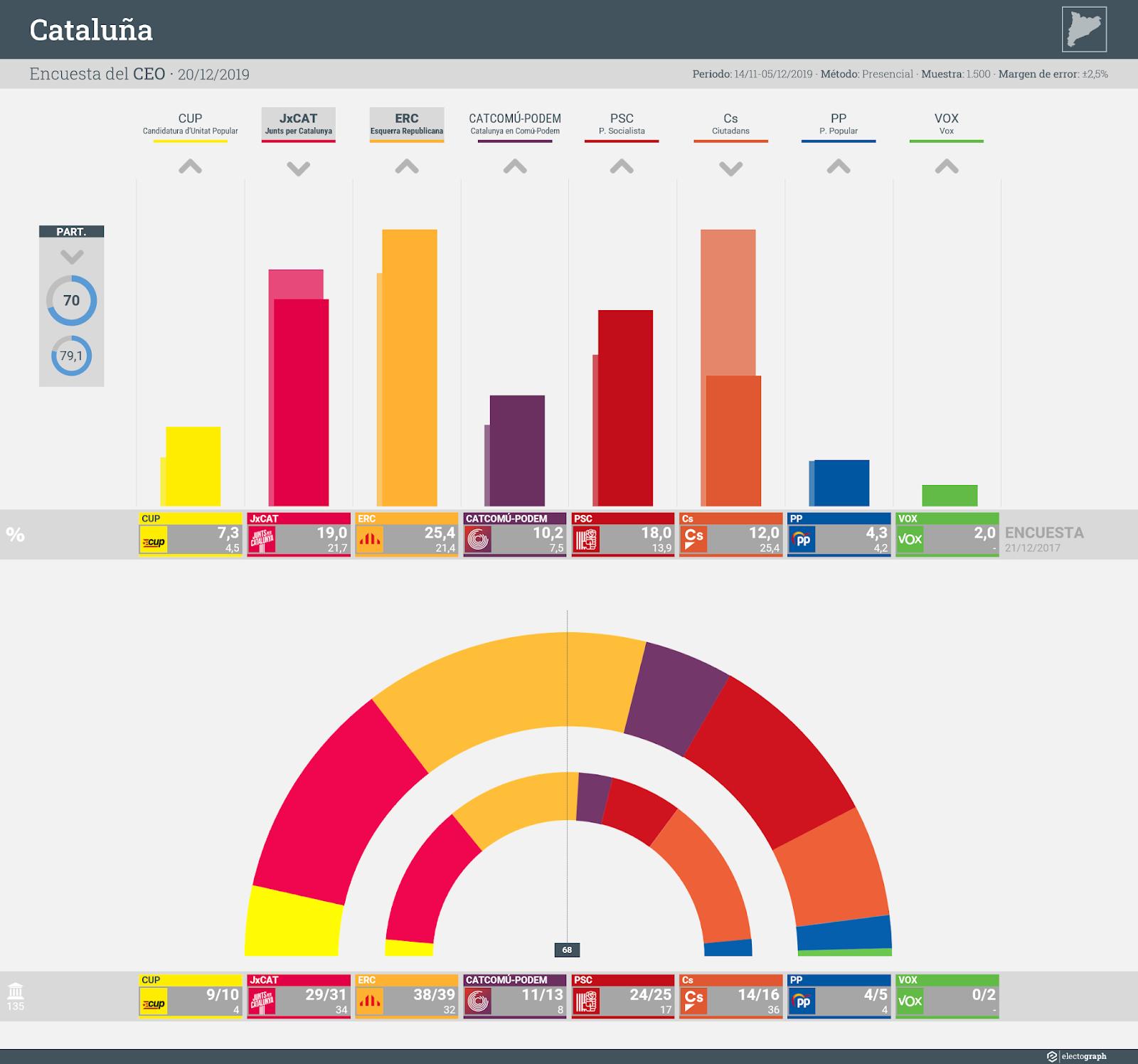 Gráfico de la encuesta para elecciones generales en Cataluña realizada por el CEO, 20 de diciembre de 2019