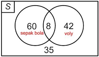 Contoh diagram venn all kind of wiring diagrams diagram venn dilengkapi contoh soal dan pembahasannya rh agus sn blogspot com contoh diagram venn gabungan ccuart Gallery