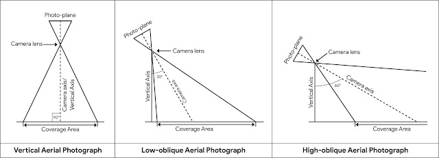 Types_of_Aerial_Photograph