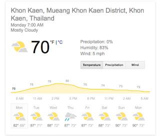 Weather in Khon Kaen - Thailand