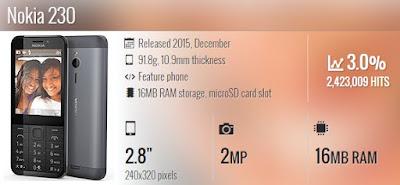 Spesifikasi Nokia N230
