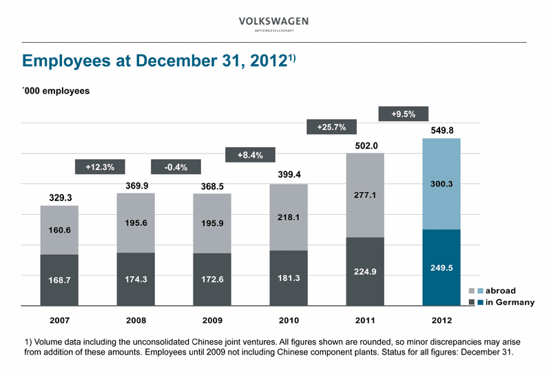 Volkswagen - Employees Growth to December 31, 2012