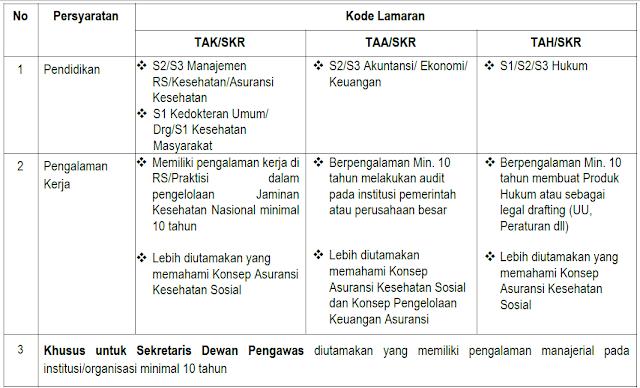 Penerimaan Pegawai Tidak Tetap Anggota Komite dan Sekretaris Dewan Pengawas BPJS Kesehatan Tahun 2017 (TAHAP II)