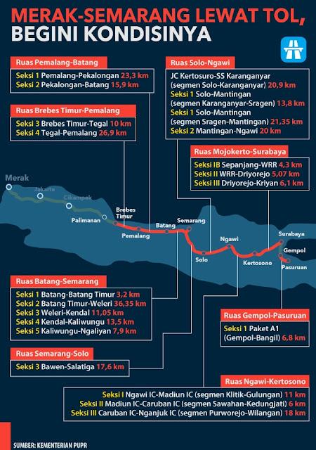 Peta Jalan Tol Fungsional dari Merak sampai Semarang untuk Mudik 2017