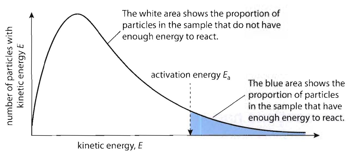 Sheetal's Chemistry Blog: 6.2.5,6.2.6 and 6.2.7