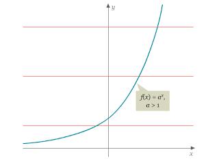 Fungsi Logaritma adalah | Pengertian dan Definisi | Kamus Q